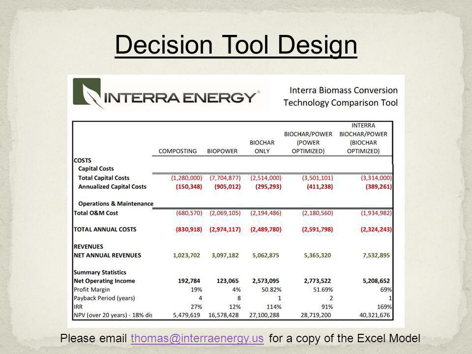 Decision Tool Design Annualized costs.