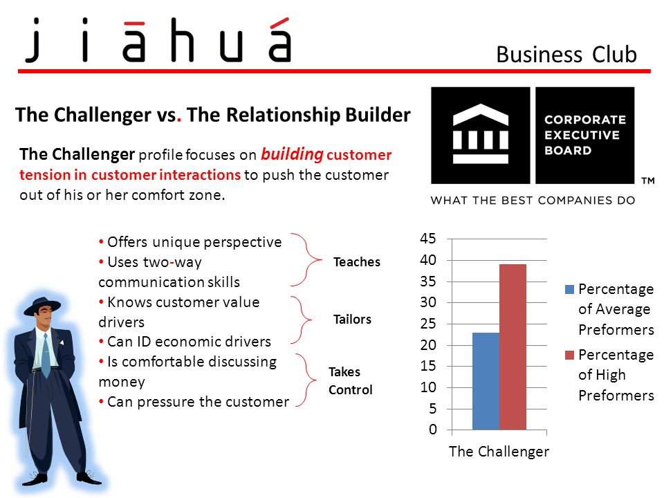 The Challenger vs. The Relationship Builder