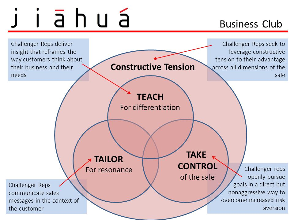 Business Club Constructive Tension TEACH TAKE TAILOR CONTROL