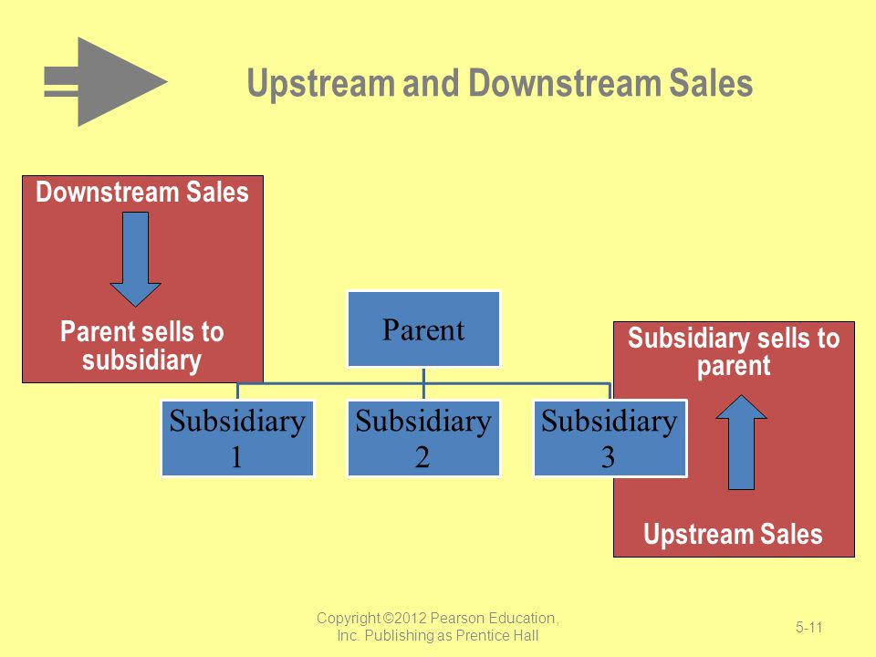 Upstream and Downstream Sales
