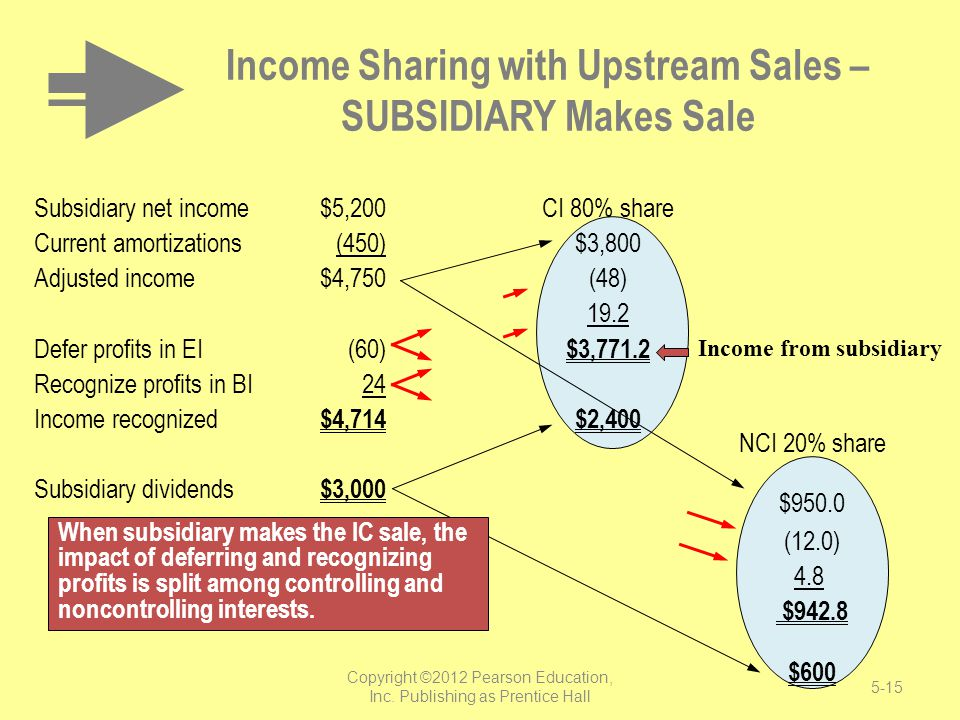 Income Sharing with Upstream Sales – SUBSIDIARY Makes Sale