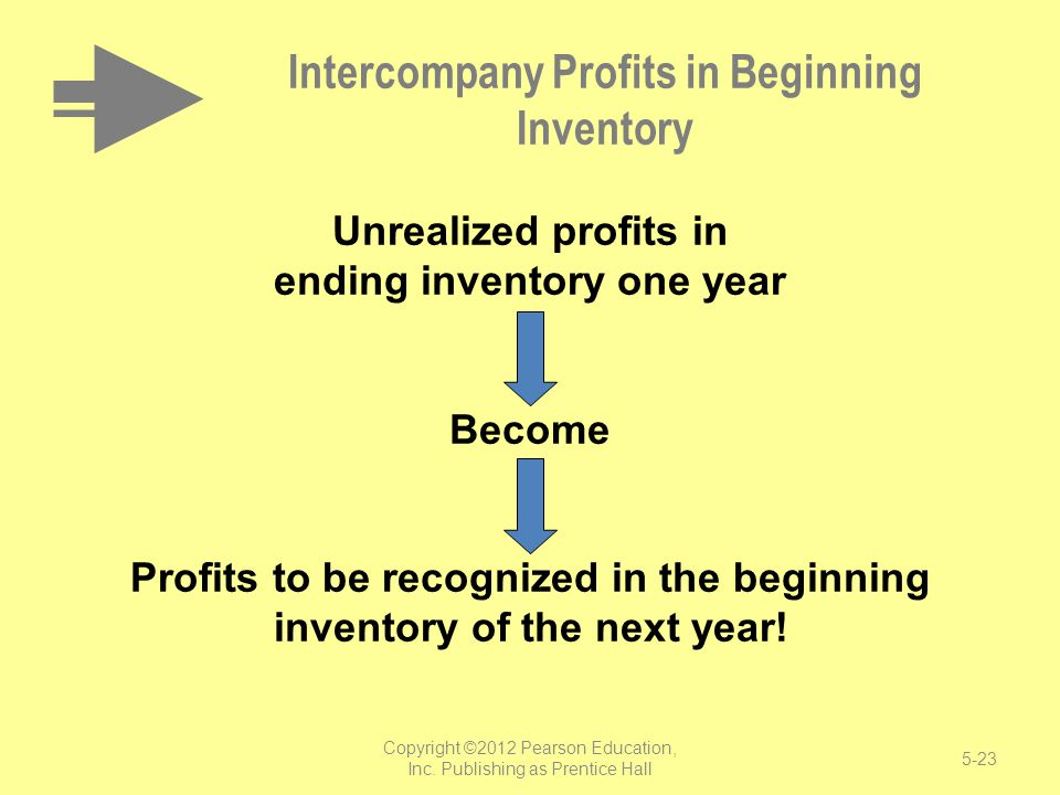 Intercompany Profits in Beginning Inventory