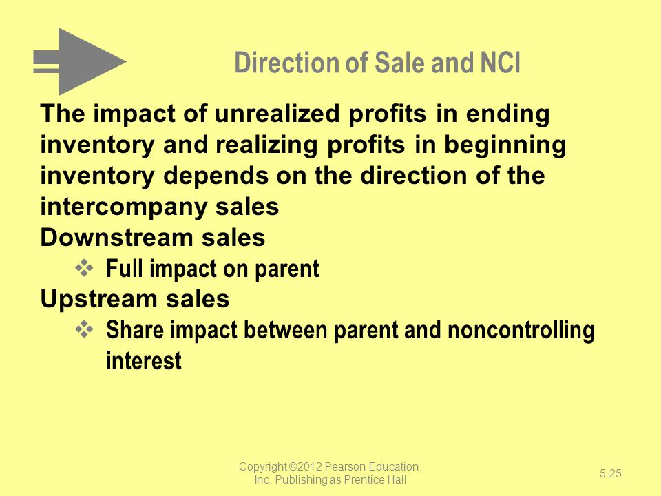 Direction of Sale and NCI