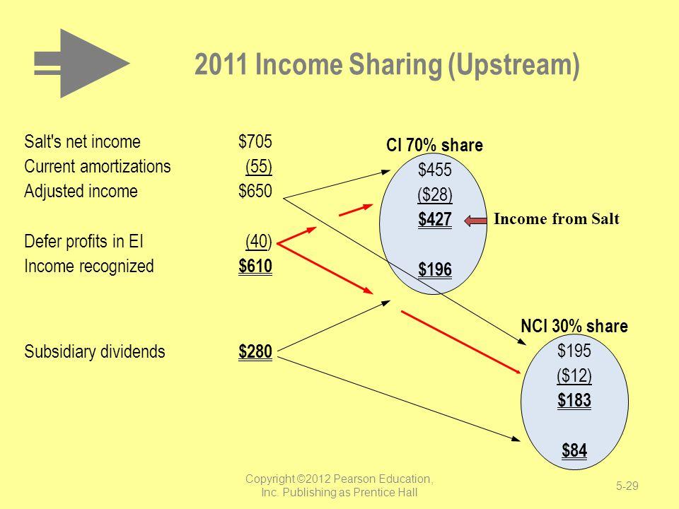 2011 Income Sharing (Upstream)
