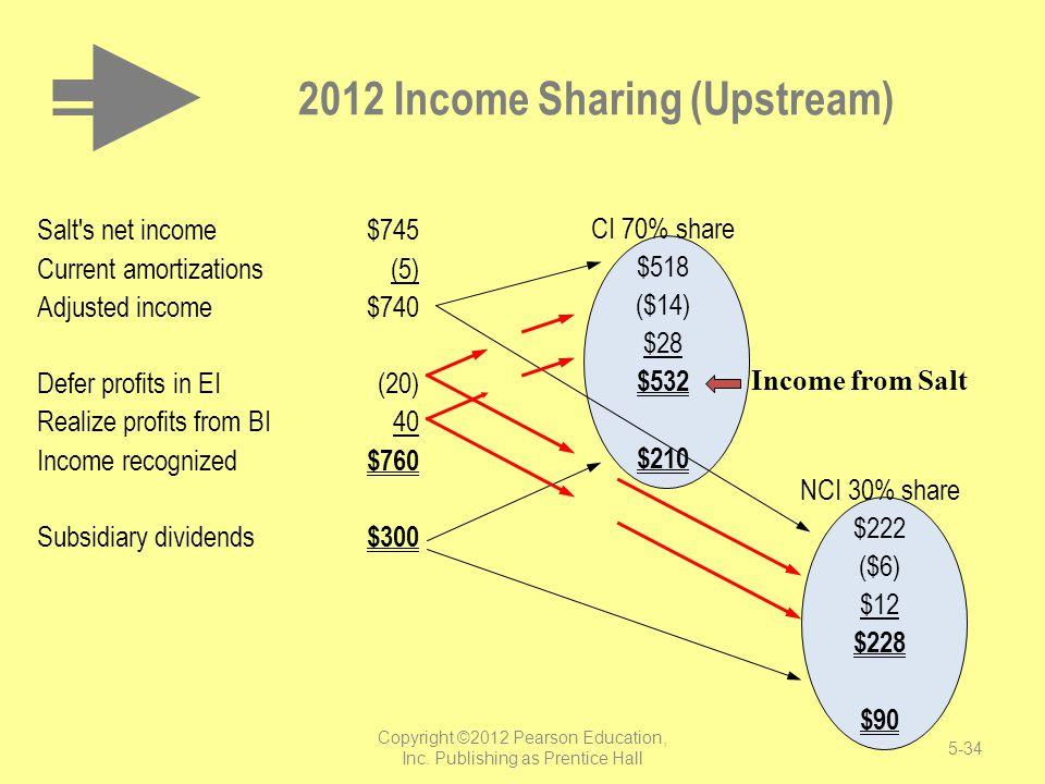 2012 Income Sharing (Upstream)