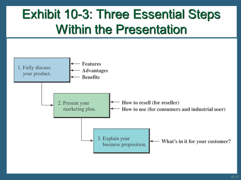 Exhibit 10-3: Three Essential Steps Within the Presentation
