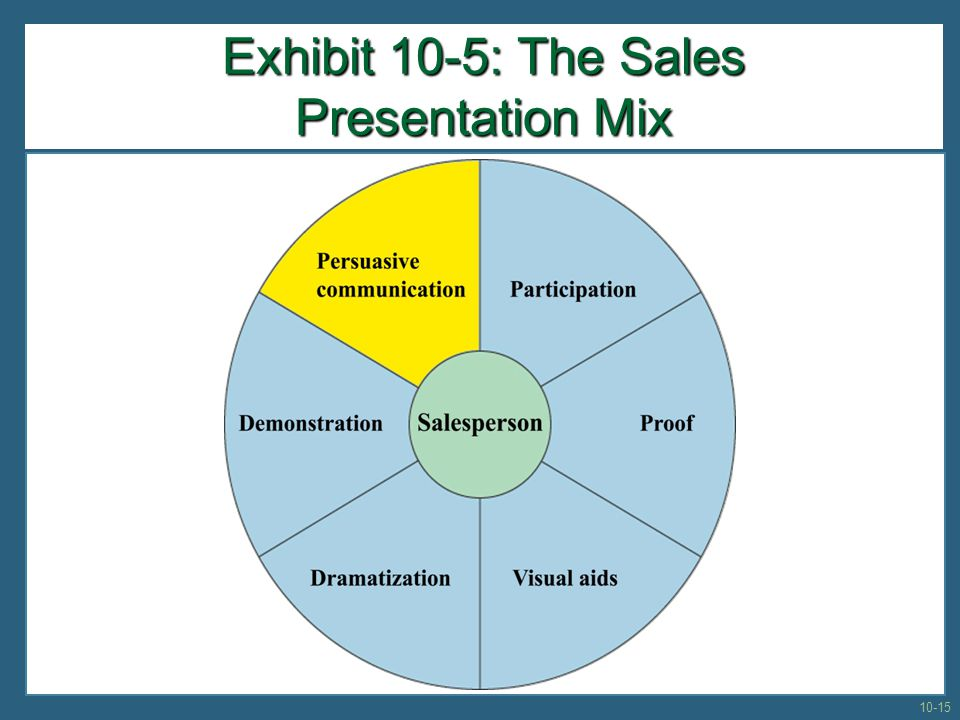 Exhibit 10-5: The Sales Presentation Mix