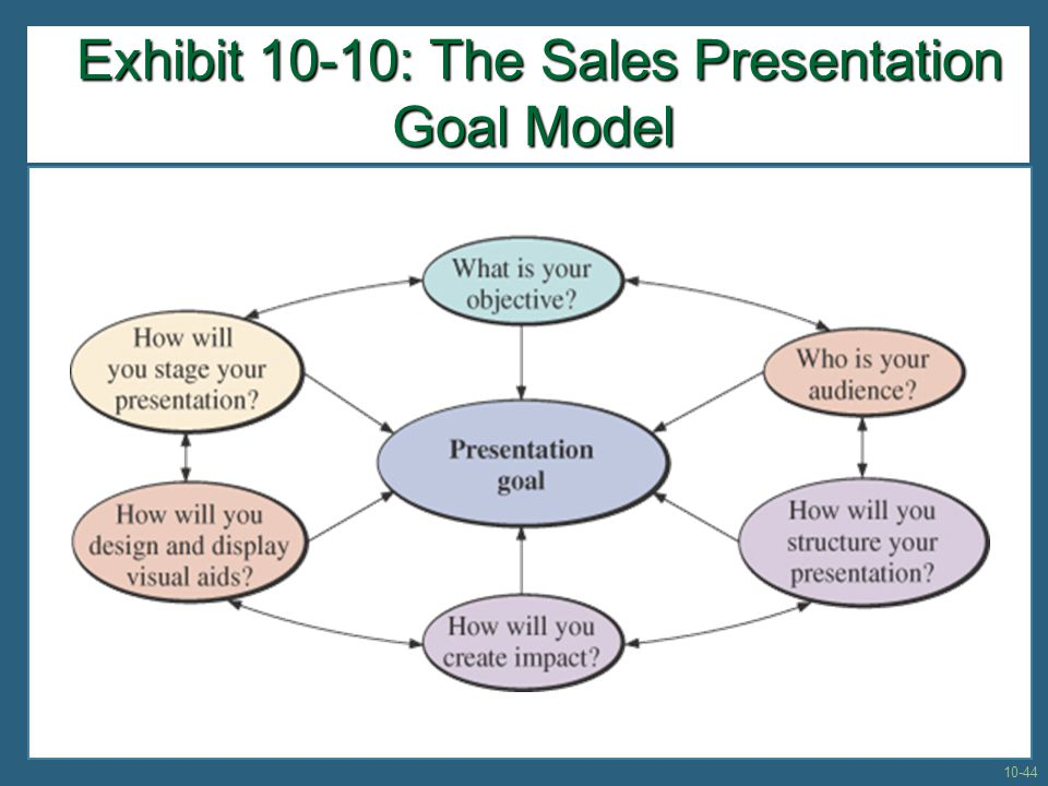 Exhibit 10-10: The Sales Presentation Goal Model