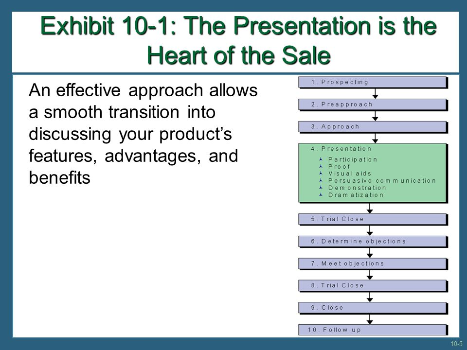 Exhibit 10-1: The Presentation is the Heart of the Sale