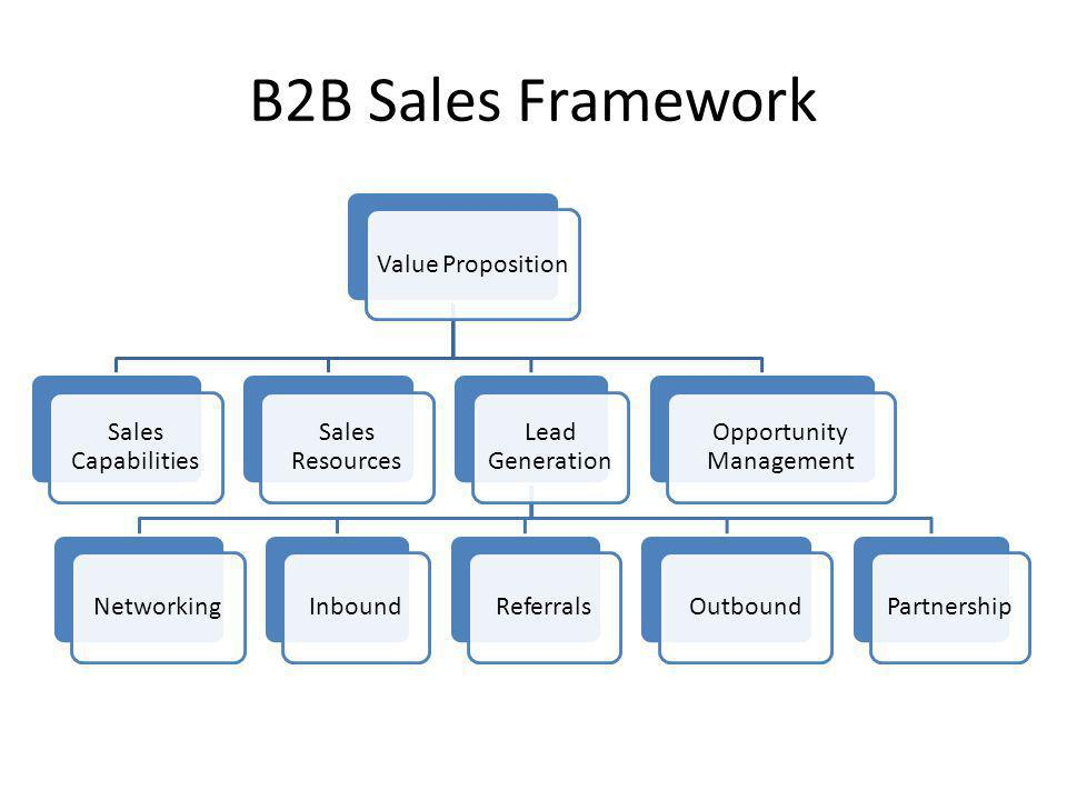 How To Make An Effective B2B Sales Presentation