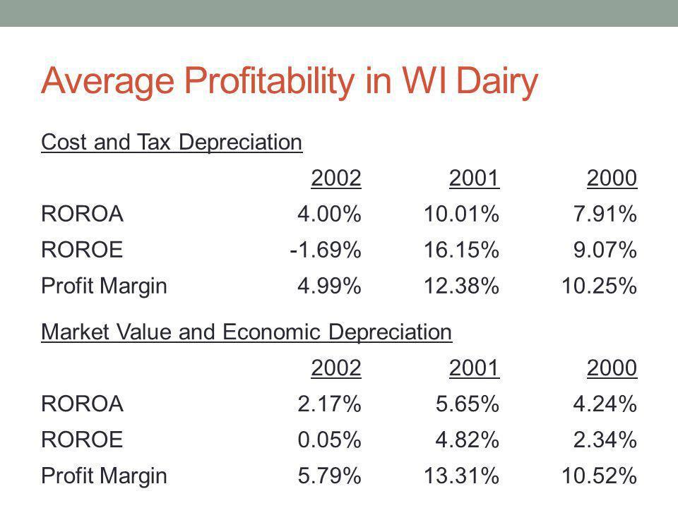 Average Profitability in WI Dairy