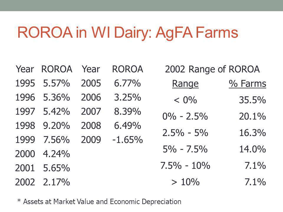 ROROA in WI Dairy: AgFA Farms