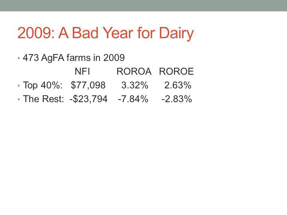 2009: A Bad Year for Dairy 473 AgFA farms in 2009 NFI ROROA ROROE