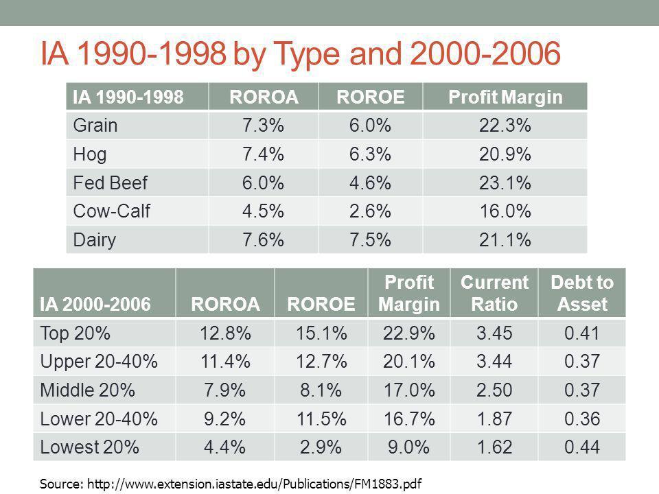 IA 1990-1998 by Type and 2000-2006 IA 1990-1998 ROROA ROROE