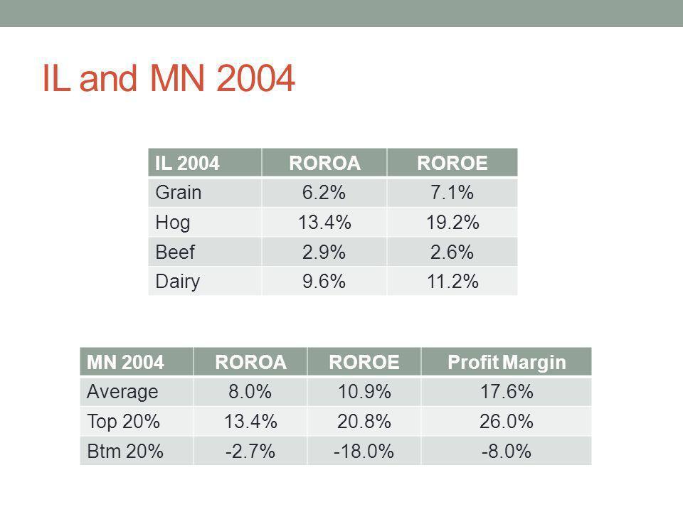 IL and MN 2004 IL 2004 ROROA ROROE Grain 6.2% 7.1% Hog 13.4% 19.2%