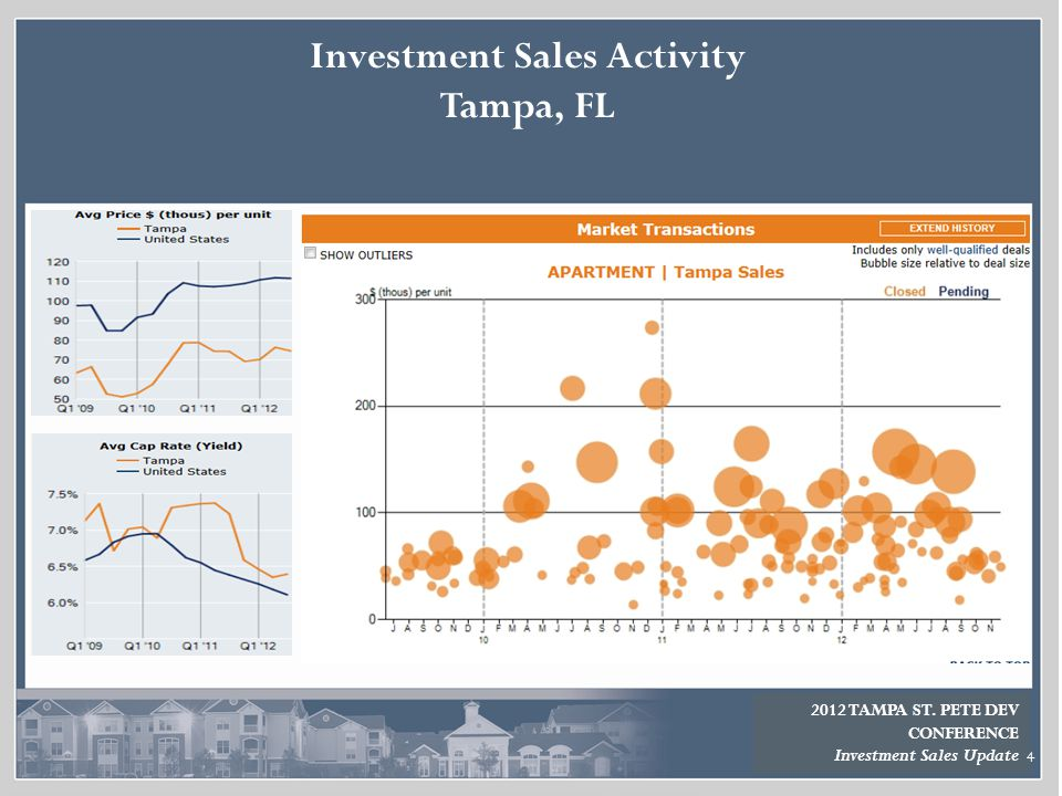 Investment Sales Activity