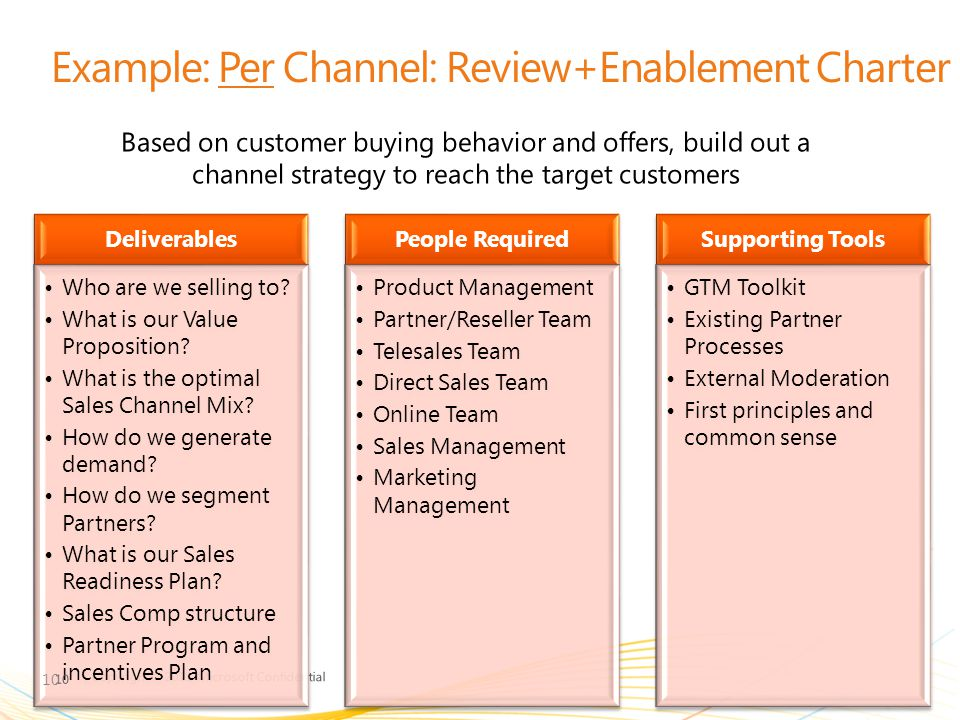 Example: Per Channel: Review+Enablement Charter