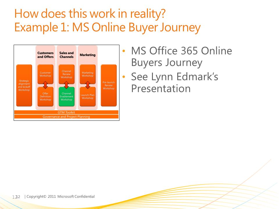 How does this work in reality Example 1: MS Online Buyer Journey