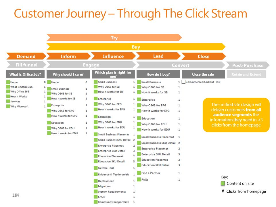 Customer Journey – Through The Click Stream