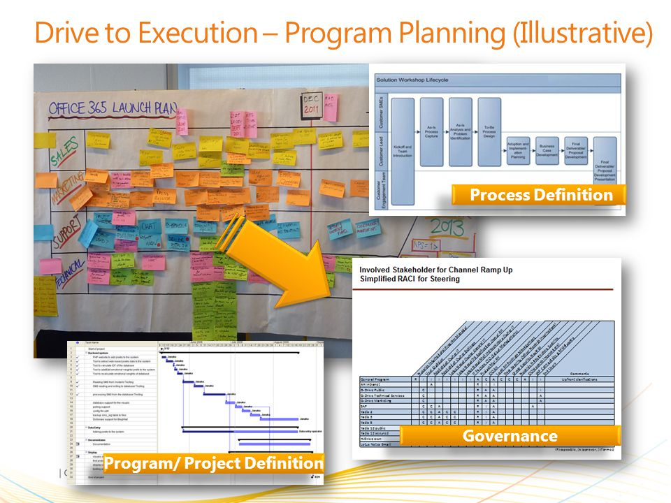 Drive to Execution – Program Planning (Illustrative)