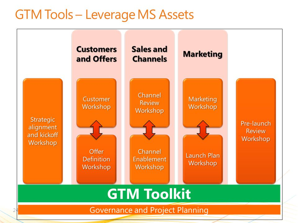 GTM Tools – Leverage MS Assets