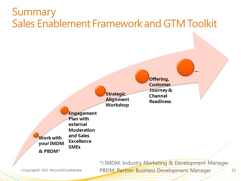 Summary Sales Enablement Framework and GTM Toolkit