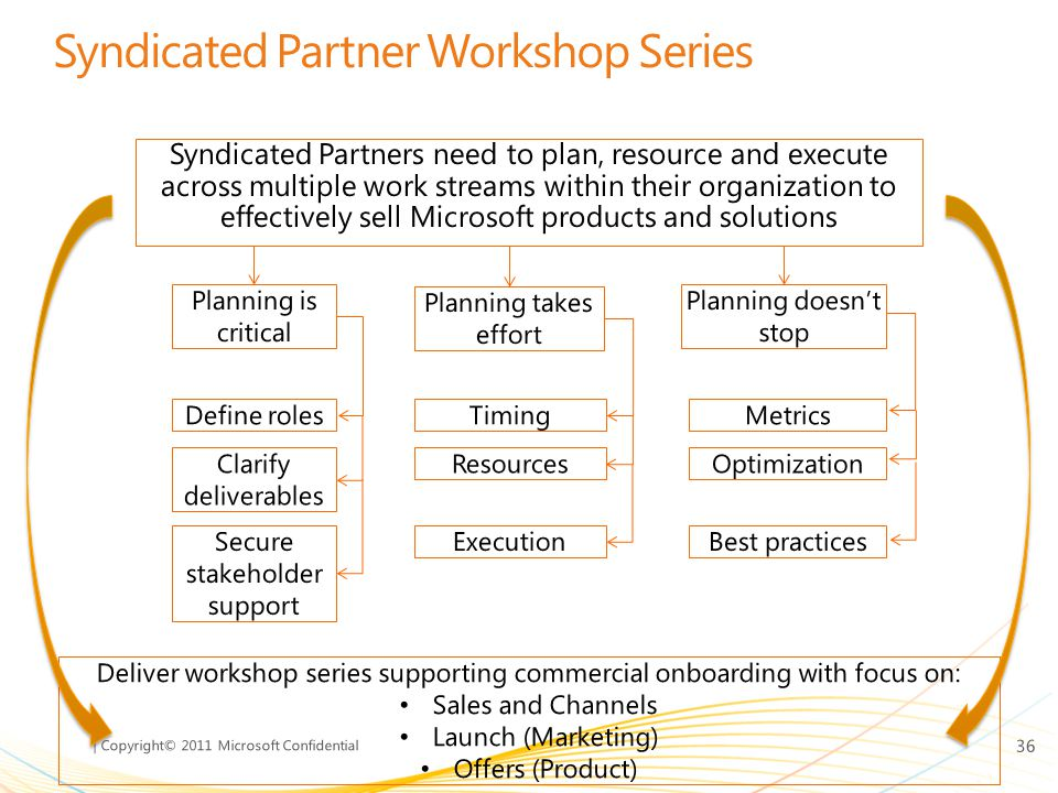 Syndicated Partner Workshop Series