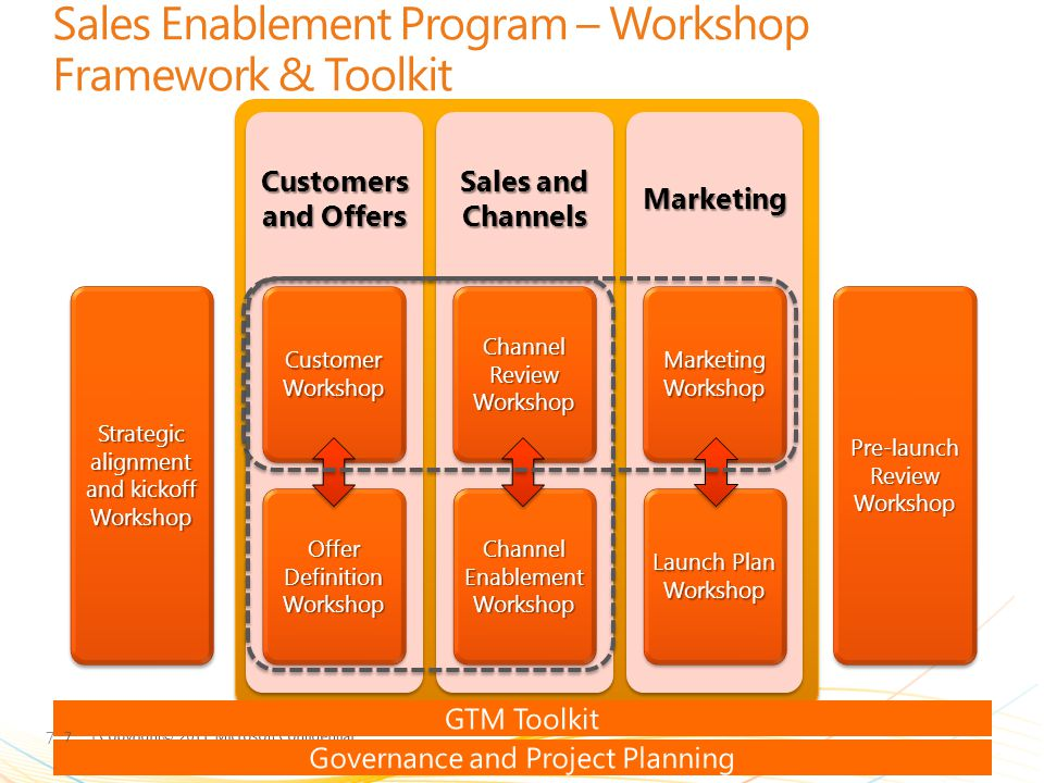 Sales Enablement Program – Workshop Framework & Toolkit