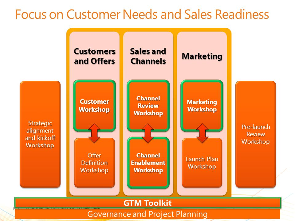 Focus on Customer Needs and Sales Readiness