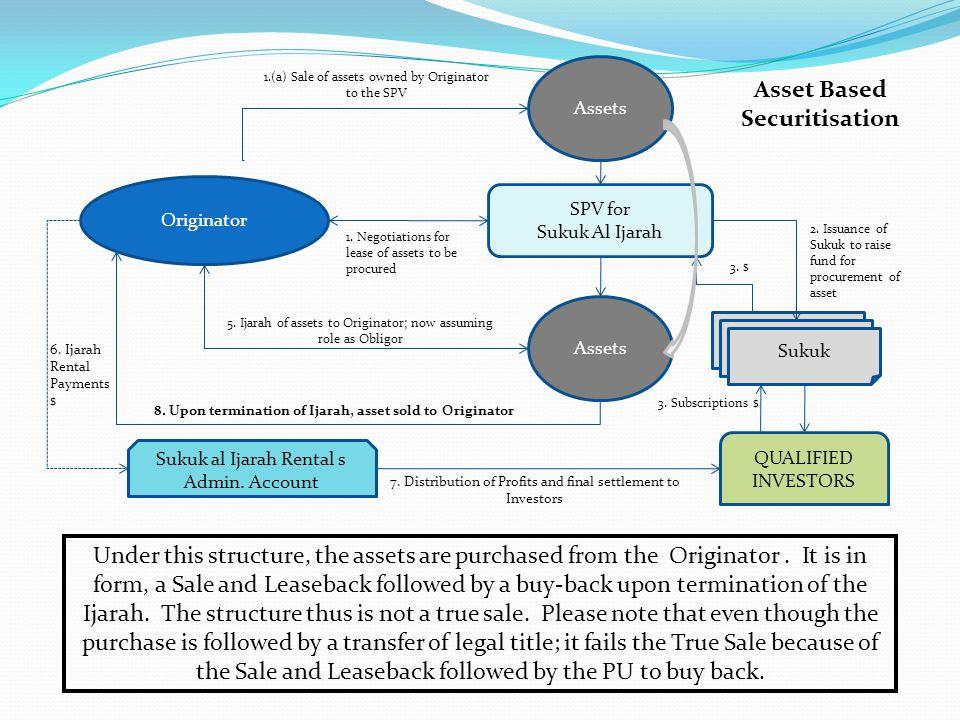 Asset Based Securitisation