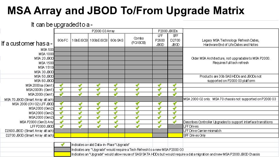 MSA Array and JBOD To/From Upgrade Matrix