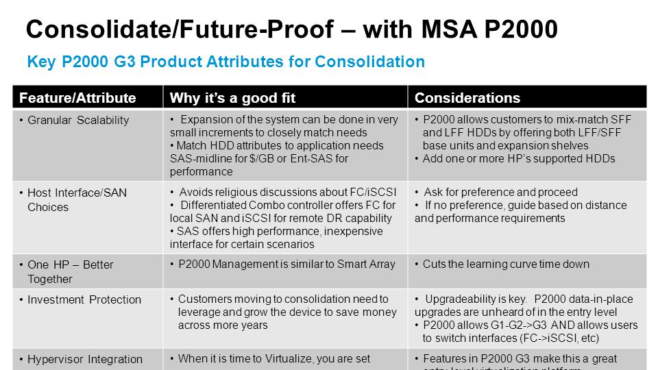 Consolidate/Future-Proof – with MSA P2000