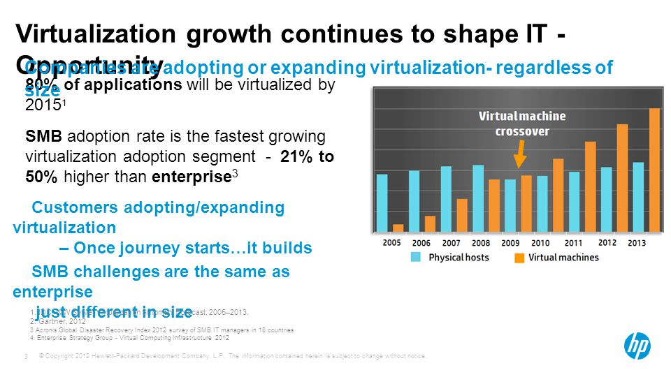 Virtualization growth continues to shape IT - Opportunity