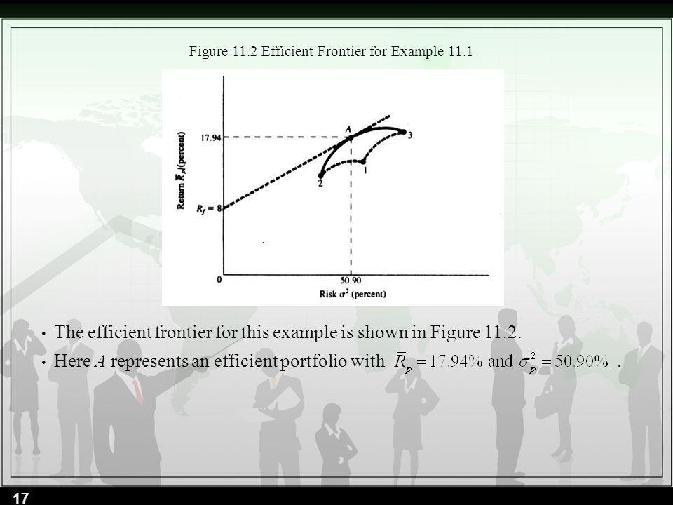 Figure 11.2 Efficient Frontier for Example 11.1