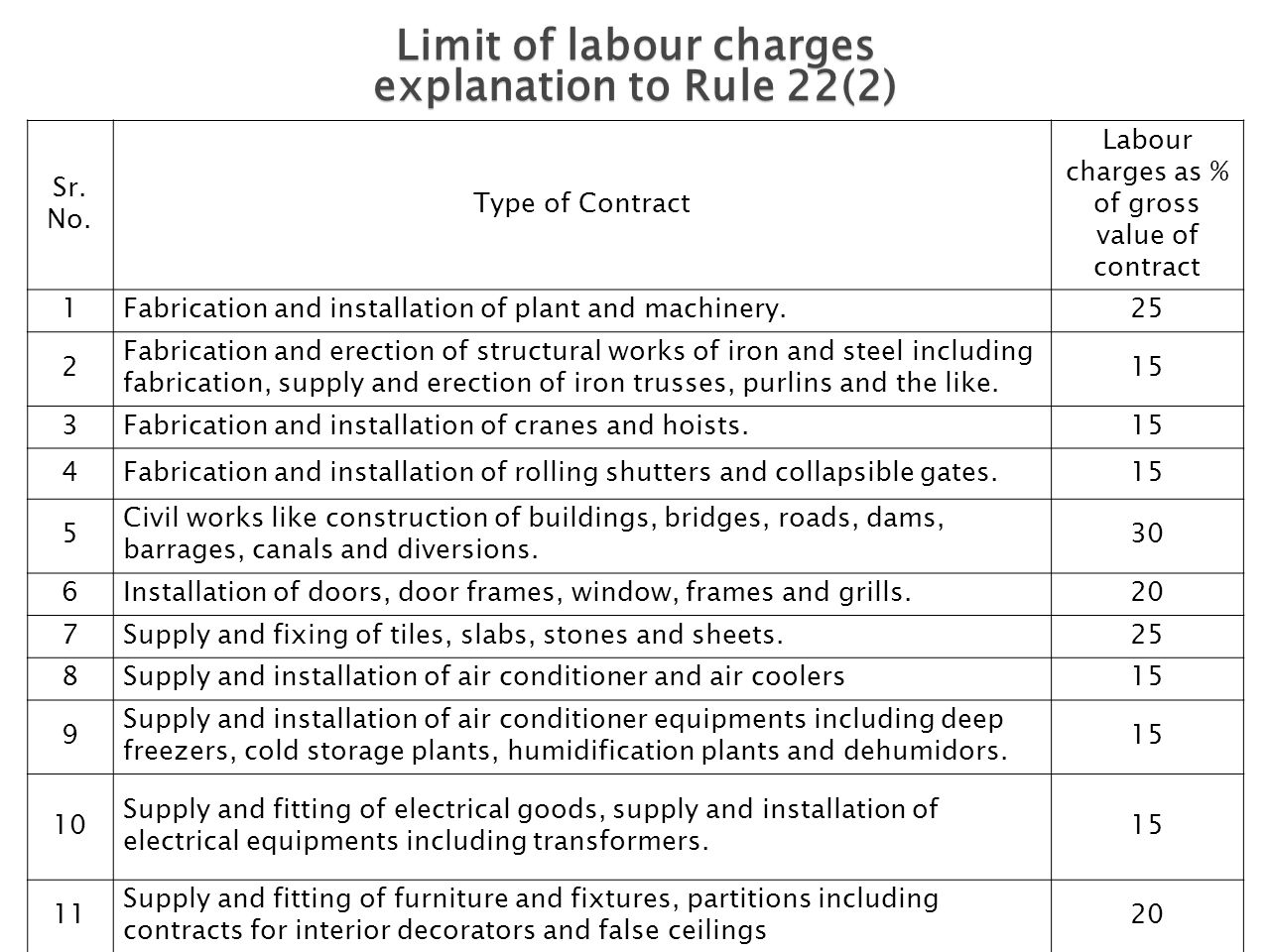Limit of labour charges