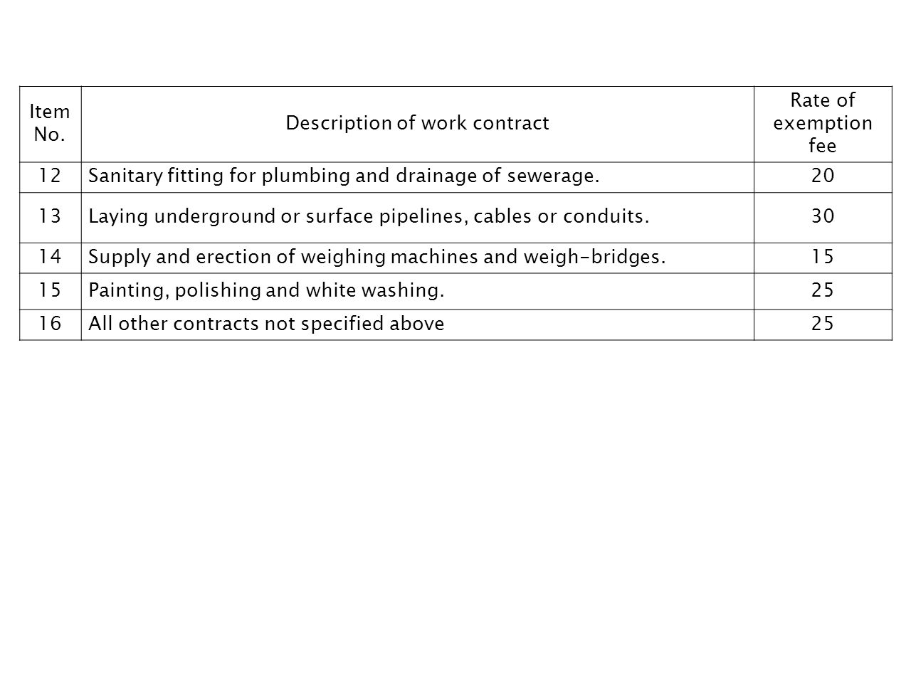 Description of work contract