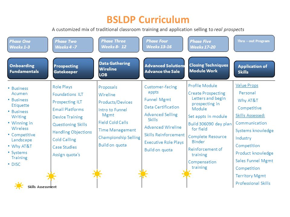 BSLDP Curriculum A customized mix of traditional classroom training and application selling to real prospects