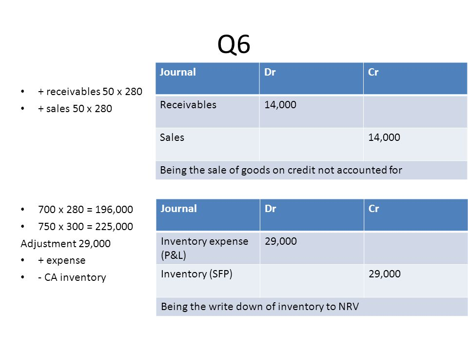 Q6 Journal Dr Cr Receivables 14,000 Sales