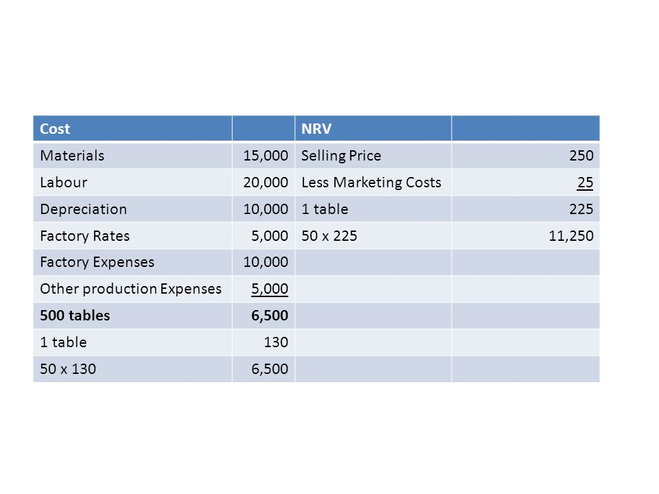Cost NRV. Materials. 15,000. Selling Price. 250. Labour. 20,000. Less Marketing Costs. 25. Depreciation.