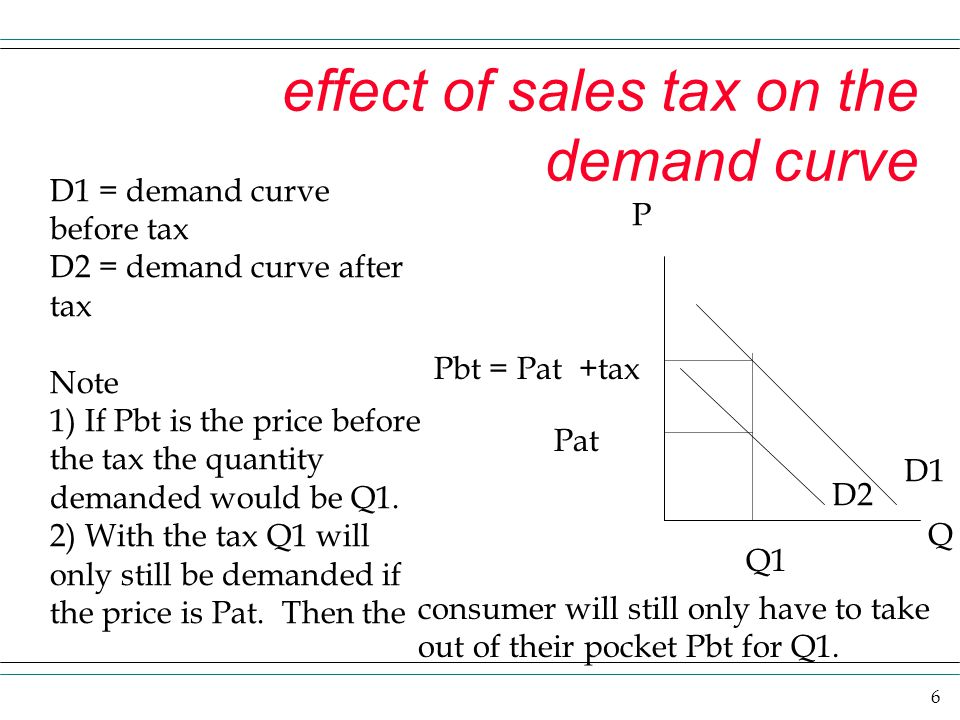 effect of sales tax on the demand curve