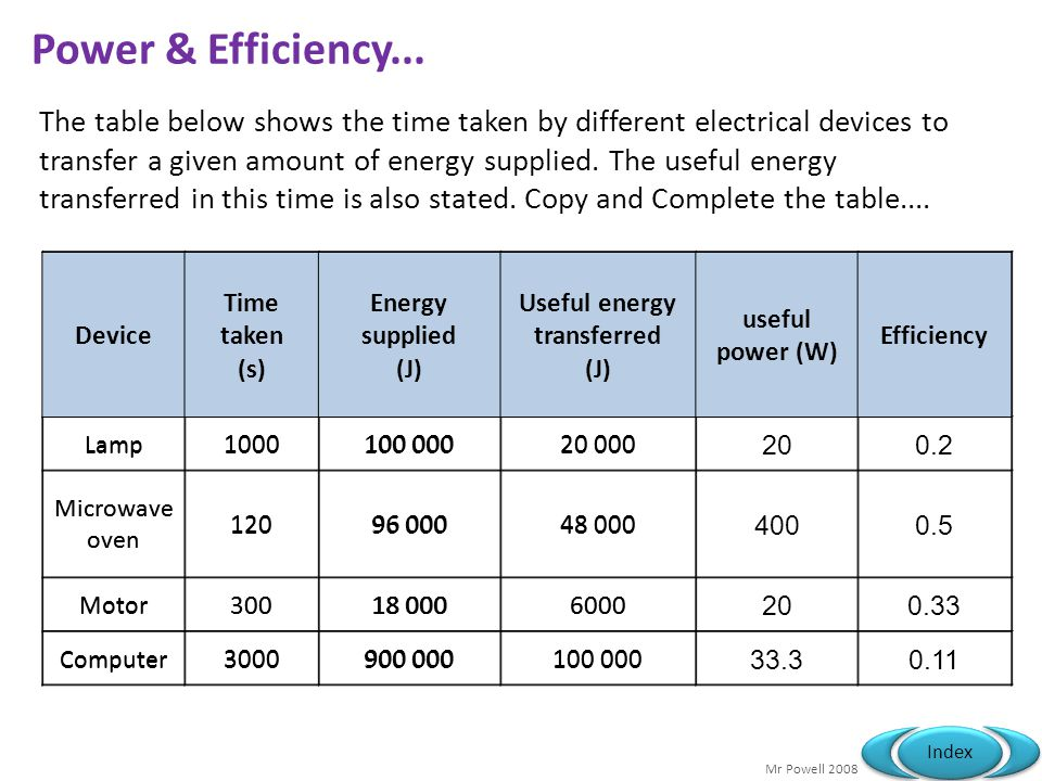 Useful energy transferred (J) Useful energy transferred (J)