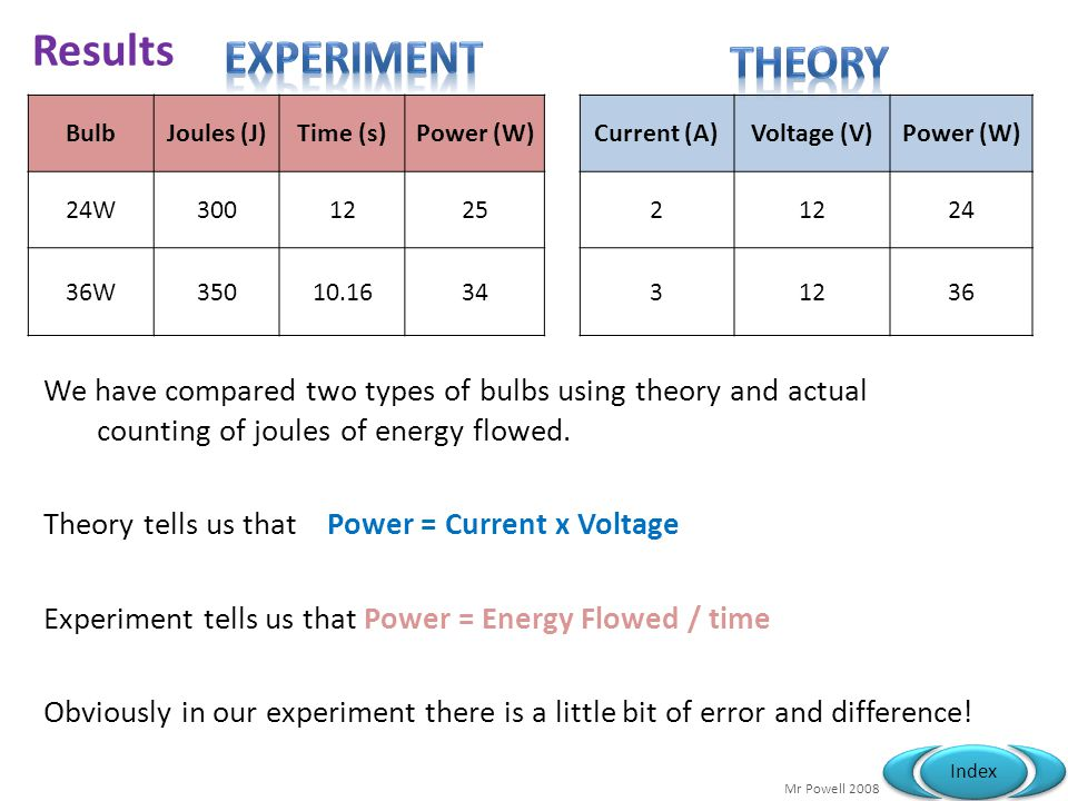 Results experiment Theory