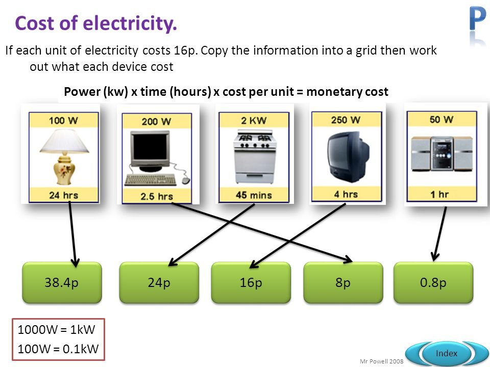 P Cost of electricity. 38.4p 24p 16p 8p 0.8p