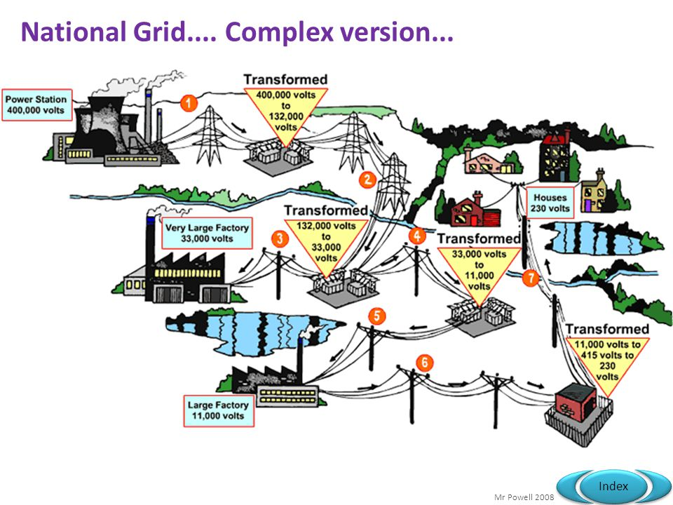 National Grid.... Complex version...