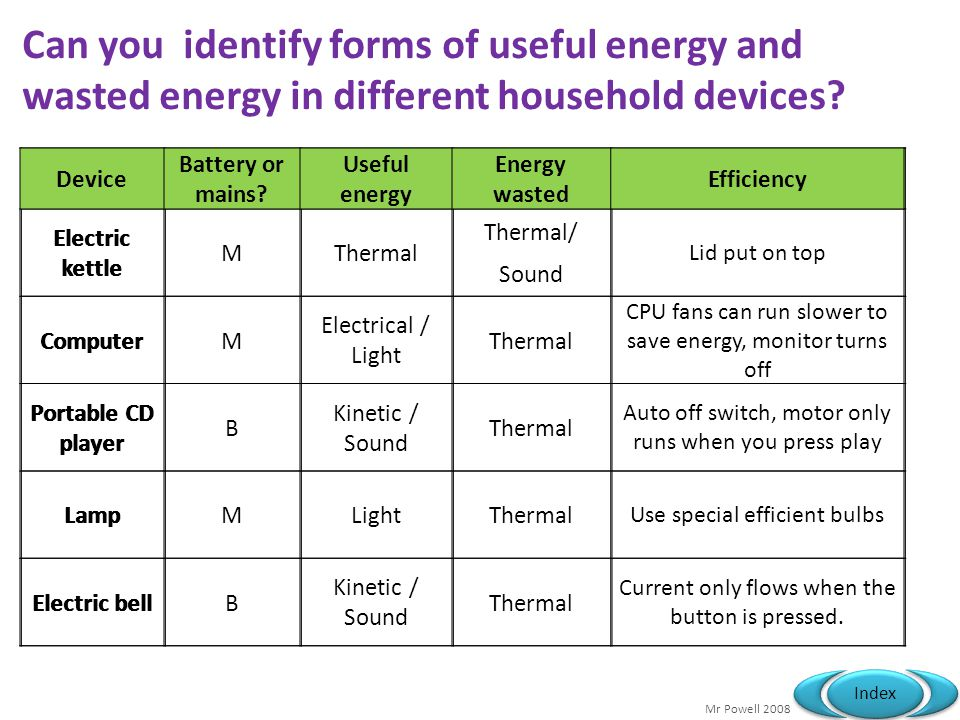 Can you identify forms of useful energy and wasted energy in different household devices