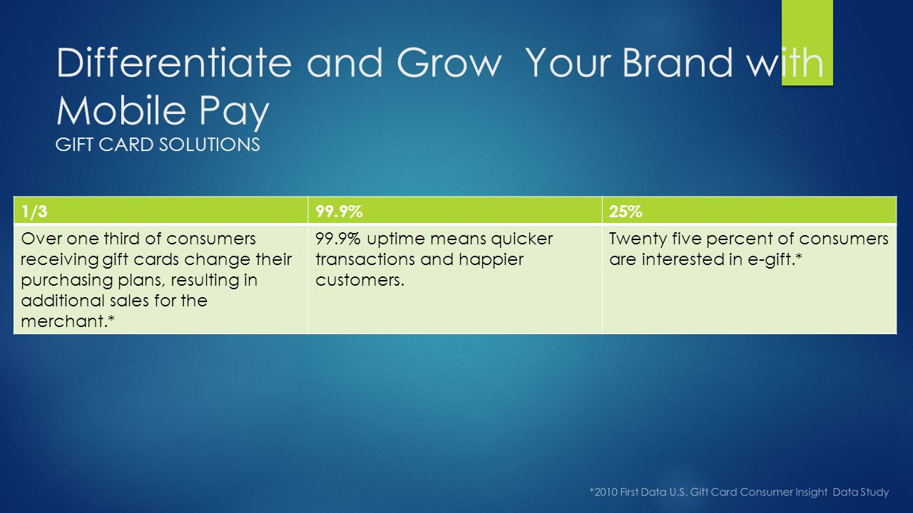 Differentiate and Grow Your Brand with Mobile Pay GIFT CARD SOLUTIONS