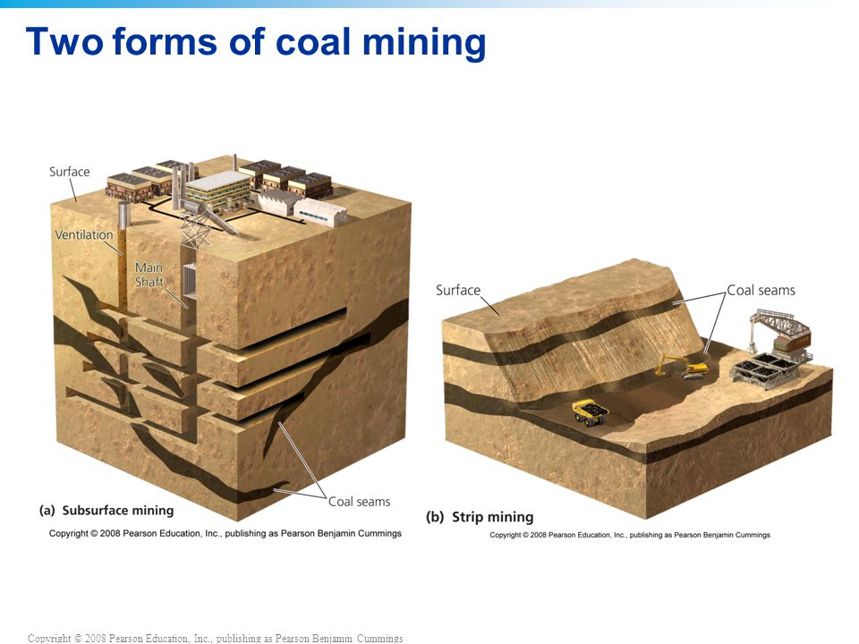 Two forms of coal mining