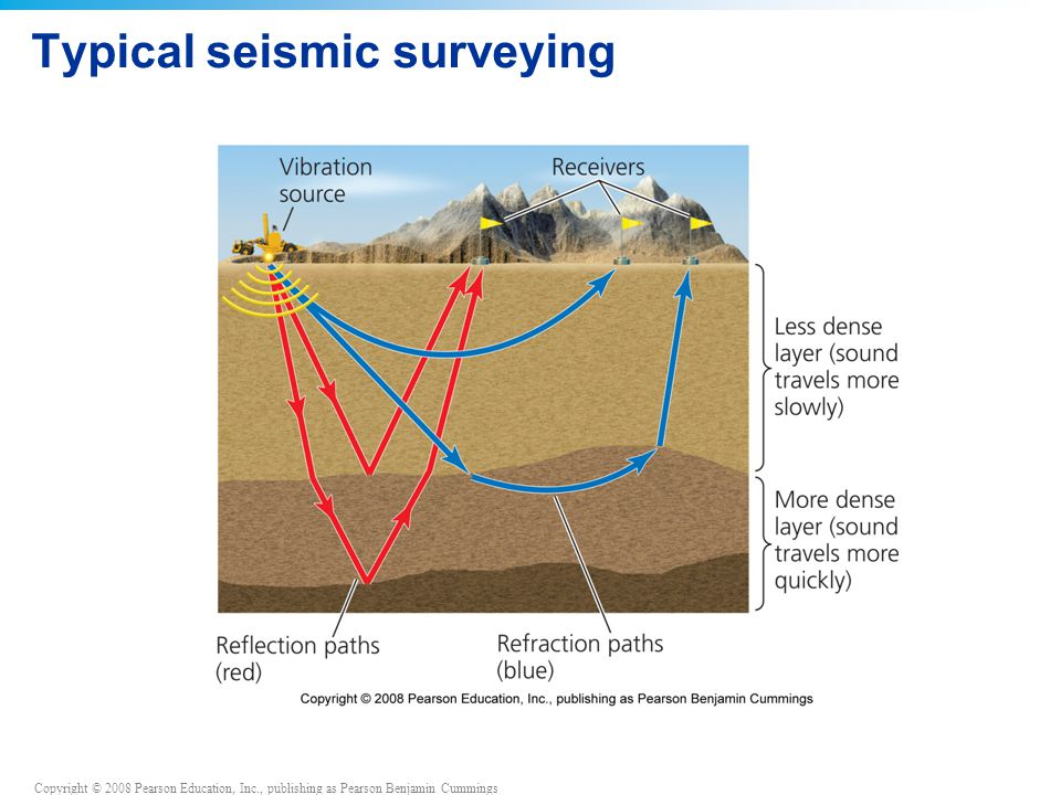 Typical seismic surveying