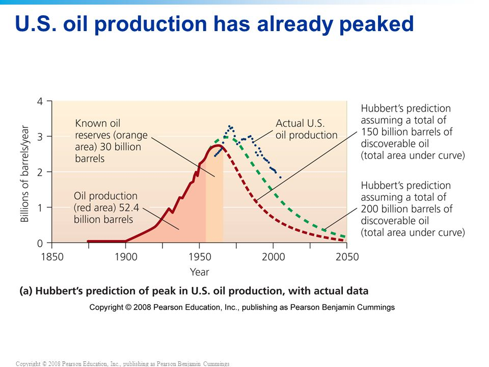 U.S. oil production has already peaked