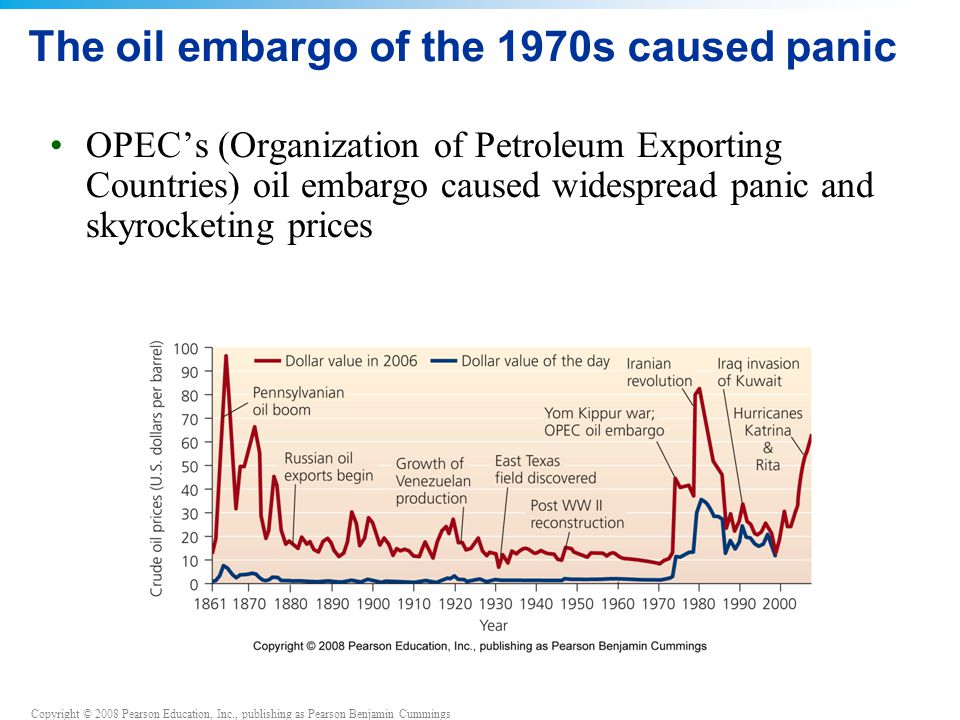 The oil embargo of the 1970s caused panic